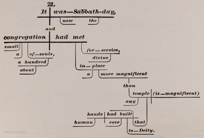 A Parsers Paradise Sentence Diagrams 1839 To 1895 Coffee Donatus